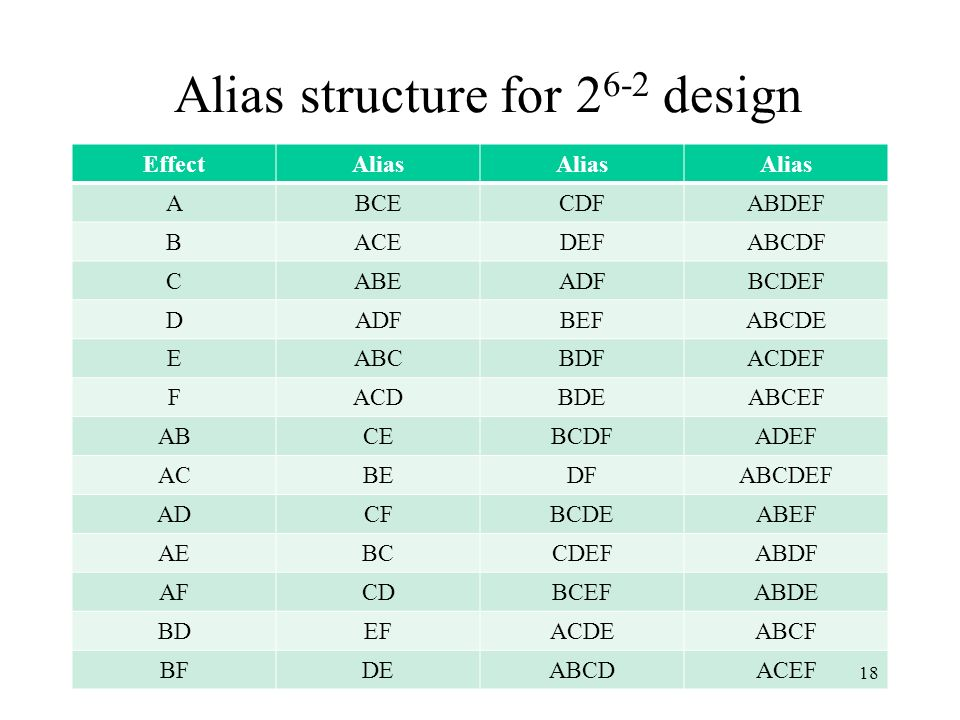 Alias structure for 2 6-2 design EffectAlias ABCECDFABDEF BACEDEFABCDF CABEADFBCDEF DADFBEFABCDE EABCBDFACDEF FACDBDEABCEF ABCEBCDFADEF ACBEDFABCDEF A