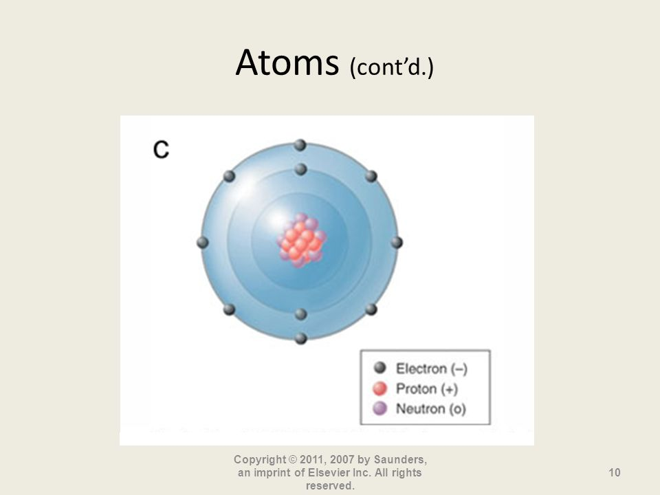 Atoms (contd.) Copyright © 2011, 2007 by Saunders, an imprint of Elsevier Inc. All rights reserved. 10