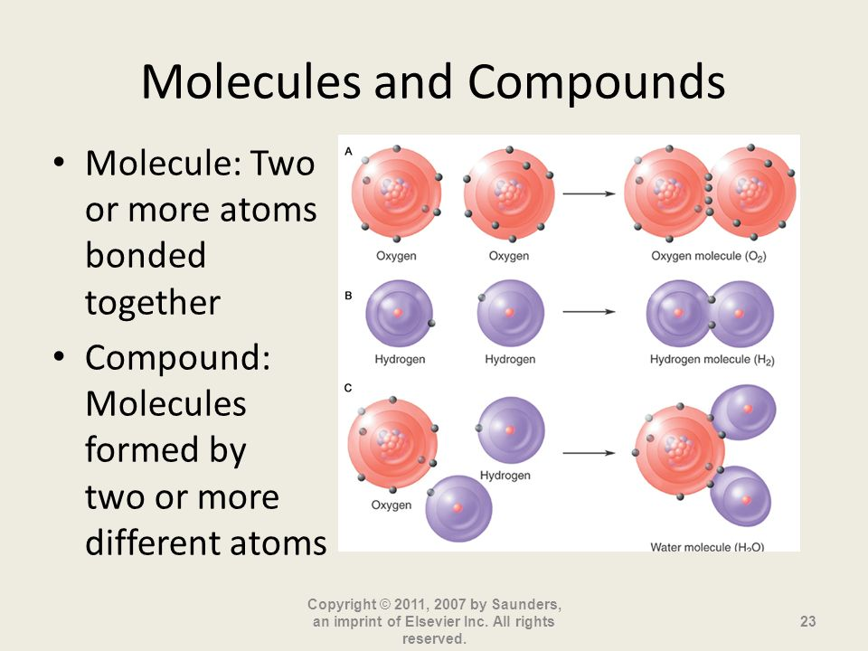 Molecules and Compounds Molecule: Two or more atoms bonded together Compound: Molecules formed by two or more different atoms Copyright © 2011, 2007 b