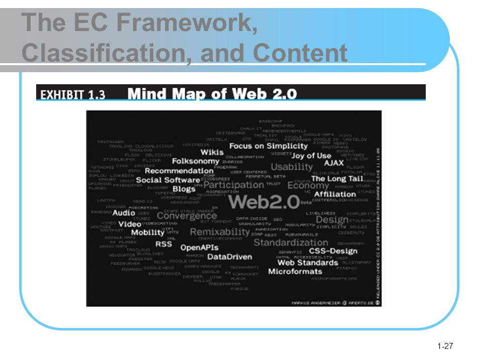 1-27 The EC Framework, Classification, and Content