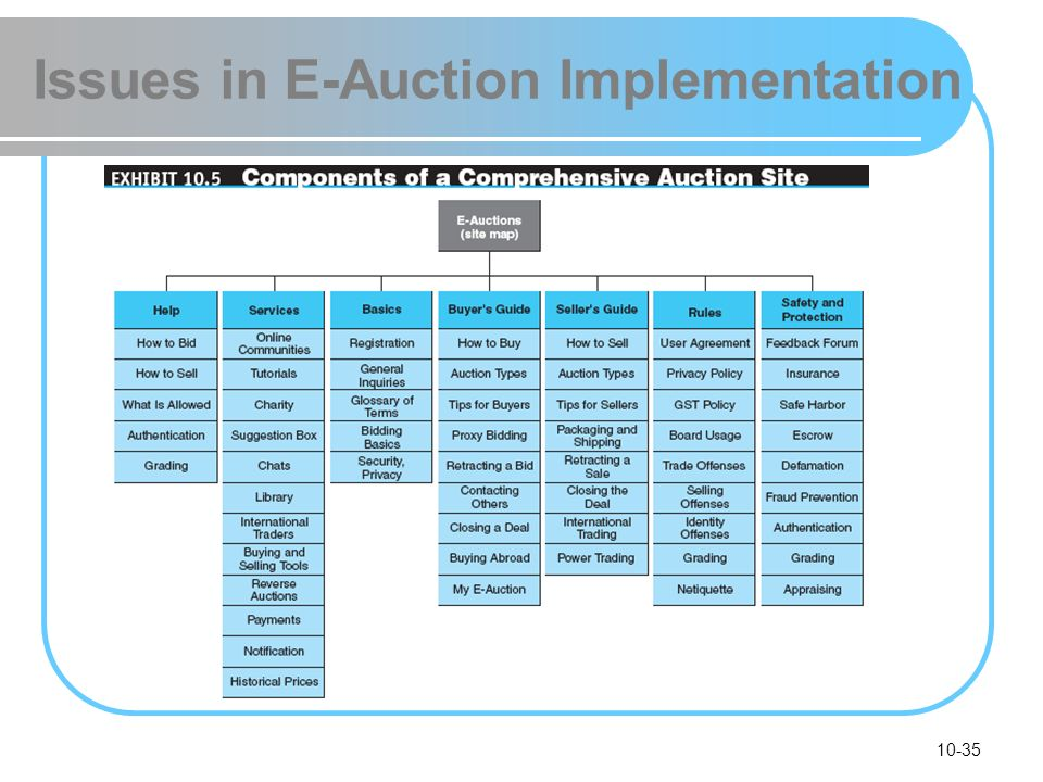 10-35 Issues in E-Auction Implementation