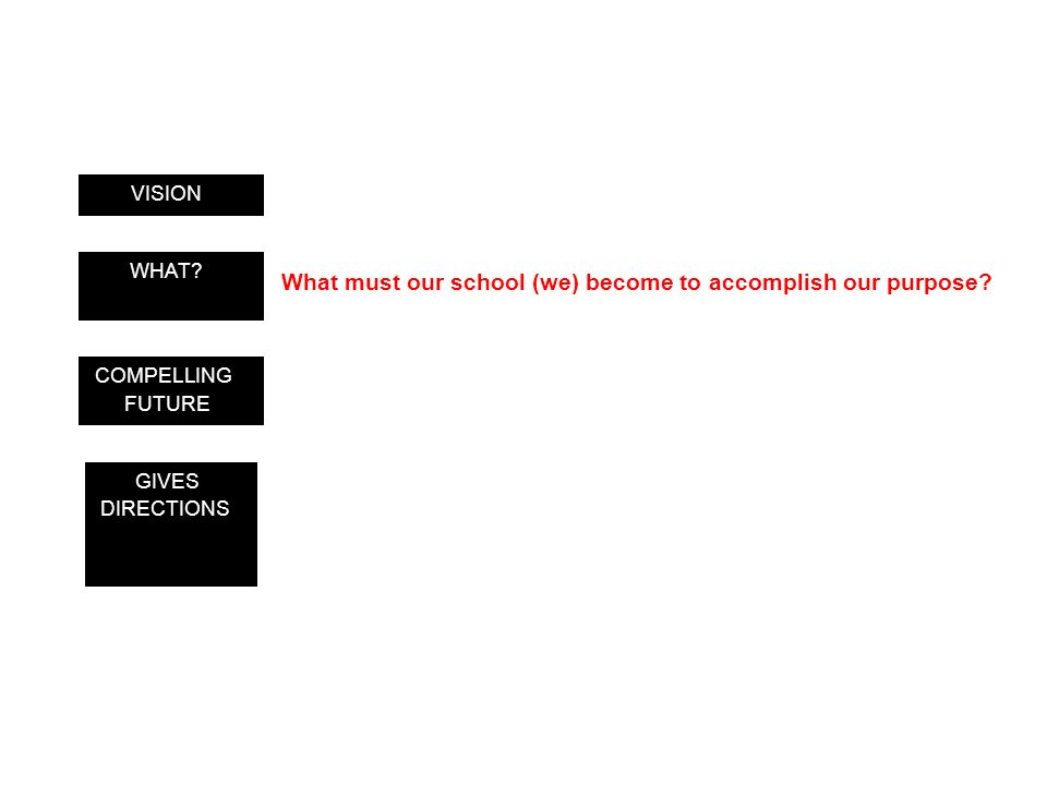 GIVES DIRECTIONS COMPELLING FUTURE WHAT? VISION What must our school (we) become to accomplish our purpose?