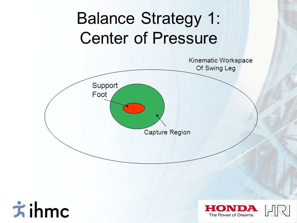 Balance Strategy 1: Center of Pressure Kinematic Workspace Of Swing Leg Support Foot Capture Region
