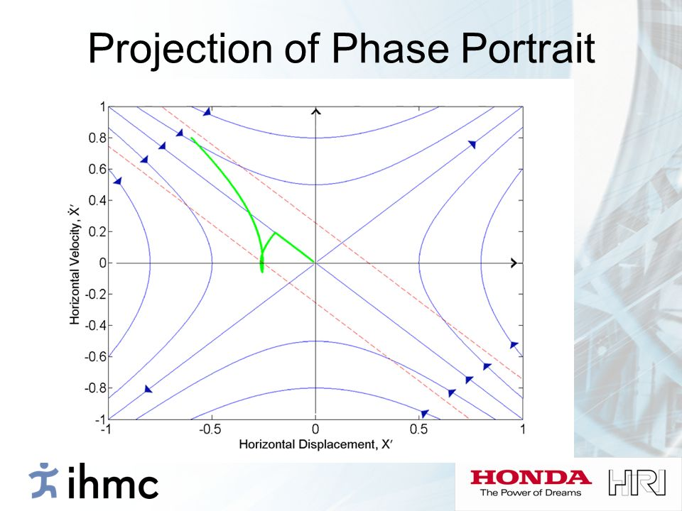 Projection of Phase Portrait