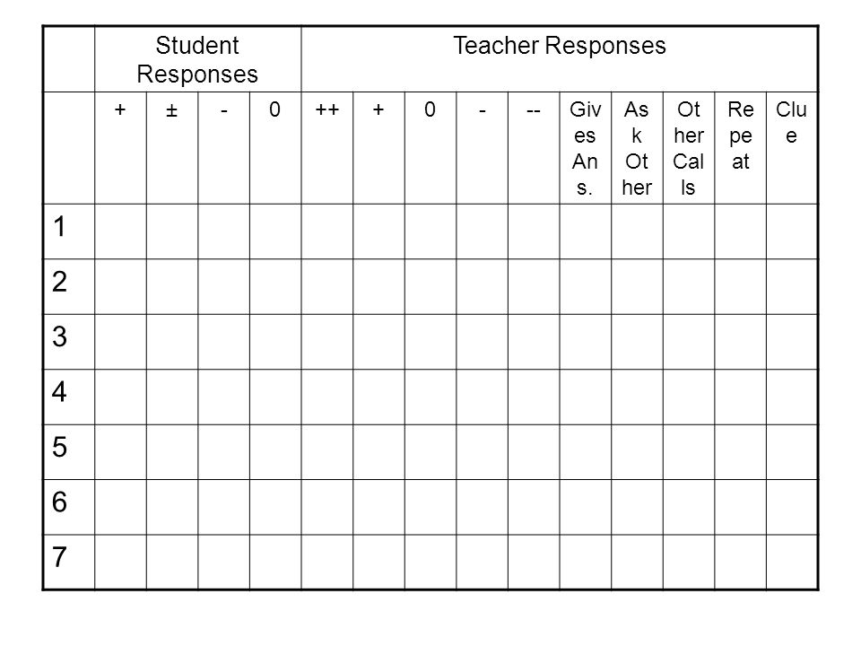 Student Responses Teacher Responses +±-0+++0---Giv es An s.