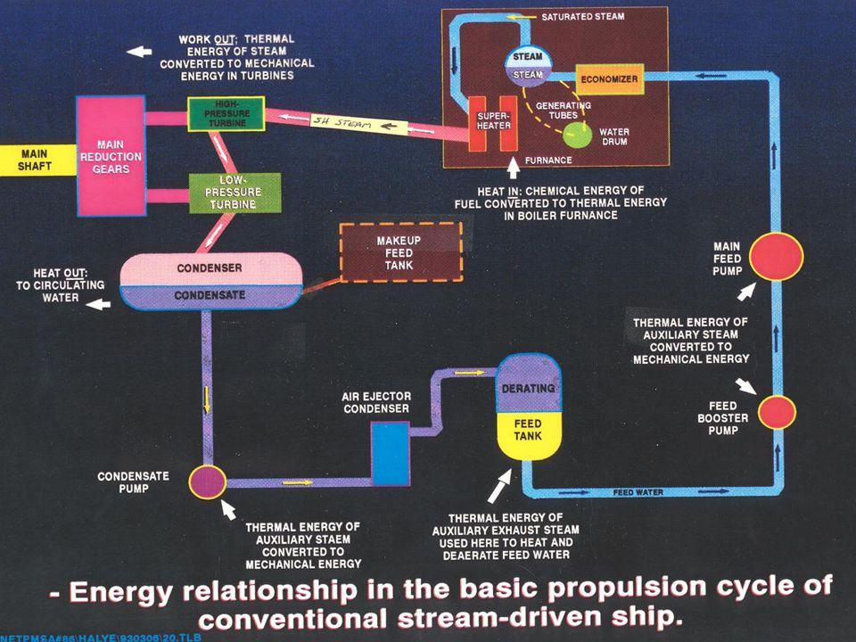 Four Phases of Steam Cycle Generation Expansion Condensation Feed