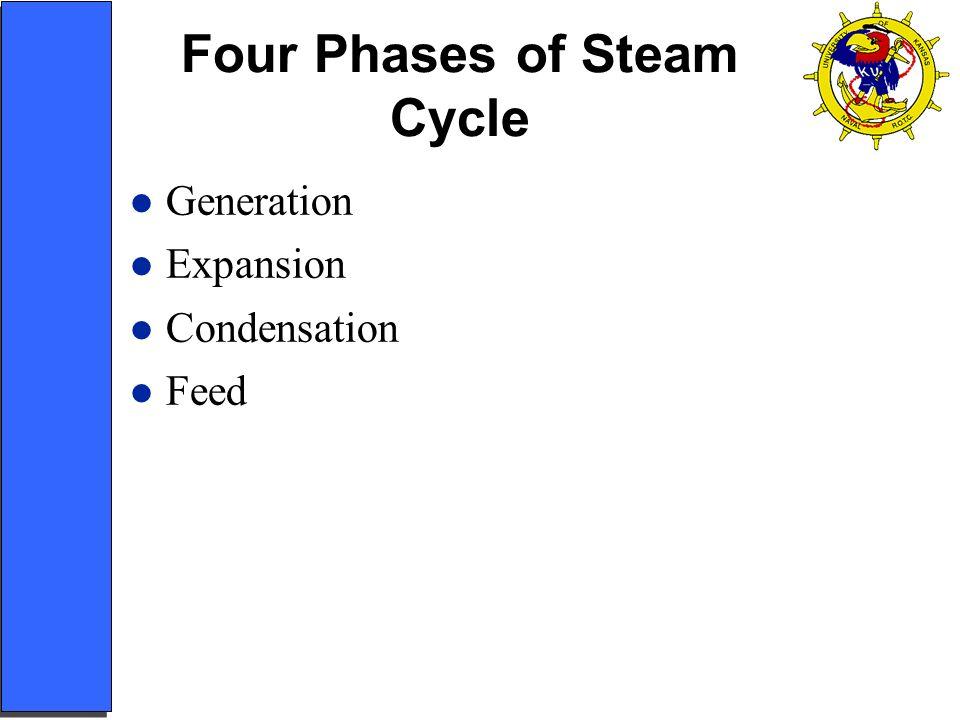 GENERATION (Boilers)