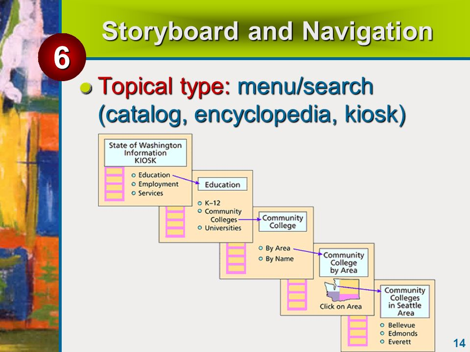 14 Storyboard and Navigation Topical type: menu/search (catalog, encyclopedia, kiosk) 6