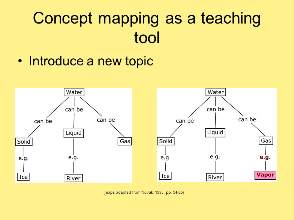 Concept mapping as a teaching tool Introduce a new topic (maps adapted from Novak, 1998, pp. 54-55)