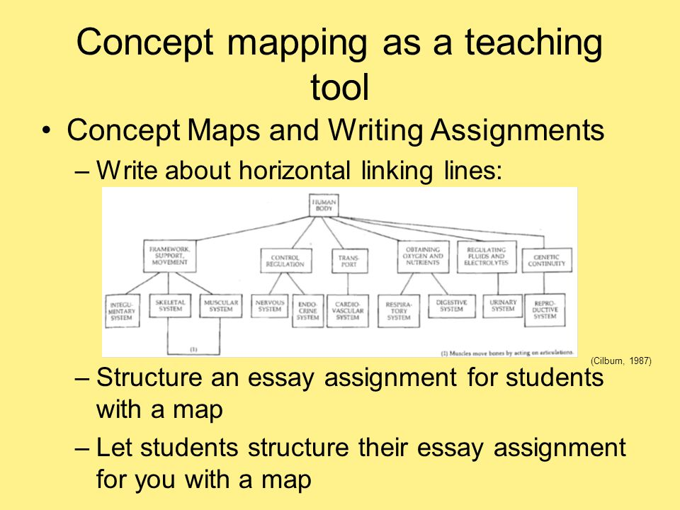 Concept mapping as a teaching tool Concept Maps and Writing Assignments –Write about horizontal linking lines: (Cilburn, 1987) –Structure an essay ass