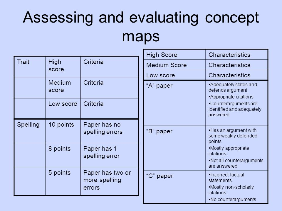 Assessing and evaluating concept maps TraitHigh score Criteria Medium score Criteria Low scoreCriteria Spelling10 pointsPaper has no spelling errors 8