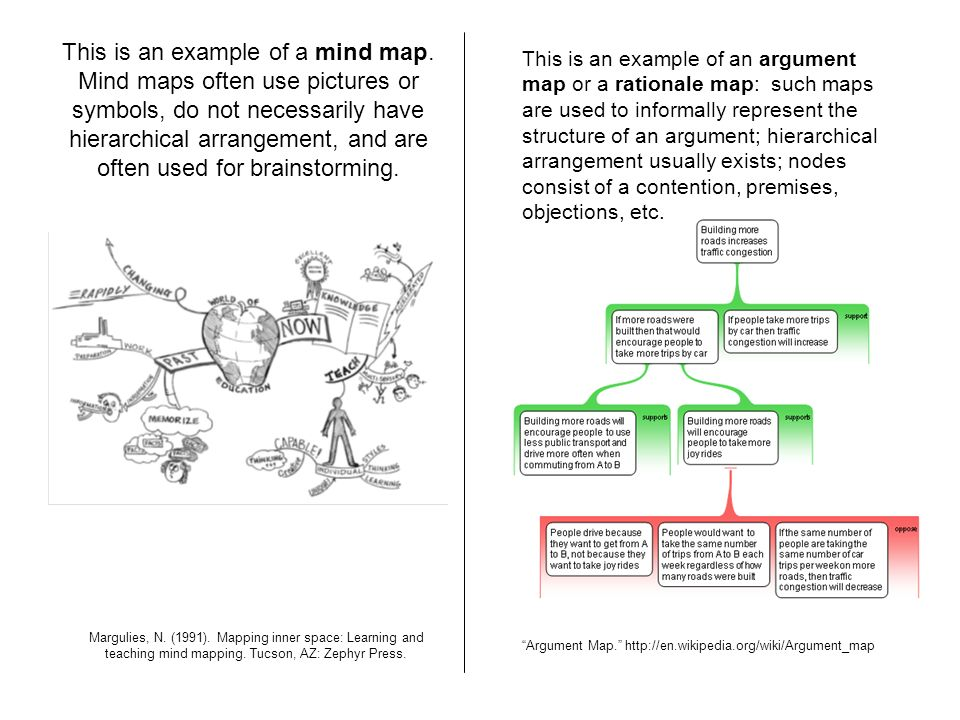 This is an example of a mind map. Mind maps often use pictures or symbols, do not necessarily have hierarchical arrangement, and are often used for br