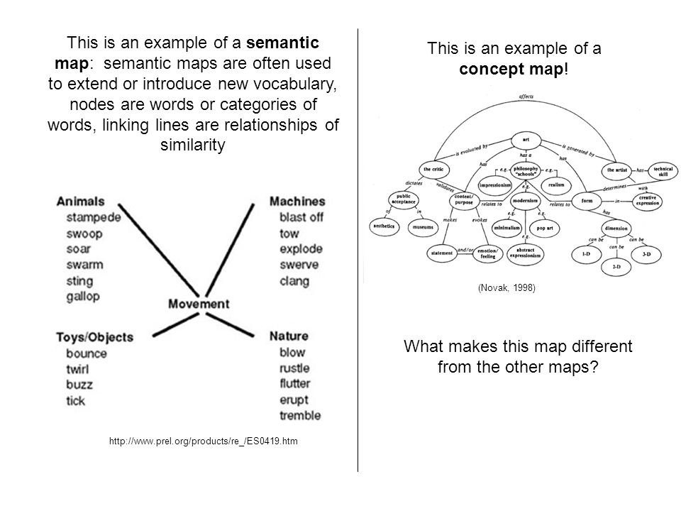 http://www.prel.org/products/re_/ES0419.htm This is an example of a semantic map: semantic maps are often used to extend or introduce new vocabulary,