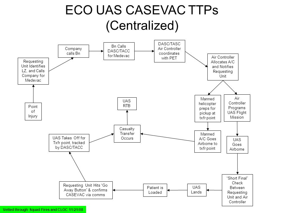 ECO UAS CASEVAC TTPs (Centralized) Point of Injury Requesting Unit Identifies LZ, and Calls Company for Medevac DASC/TASC Air Controller coordinates w