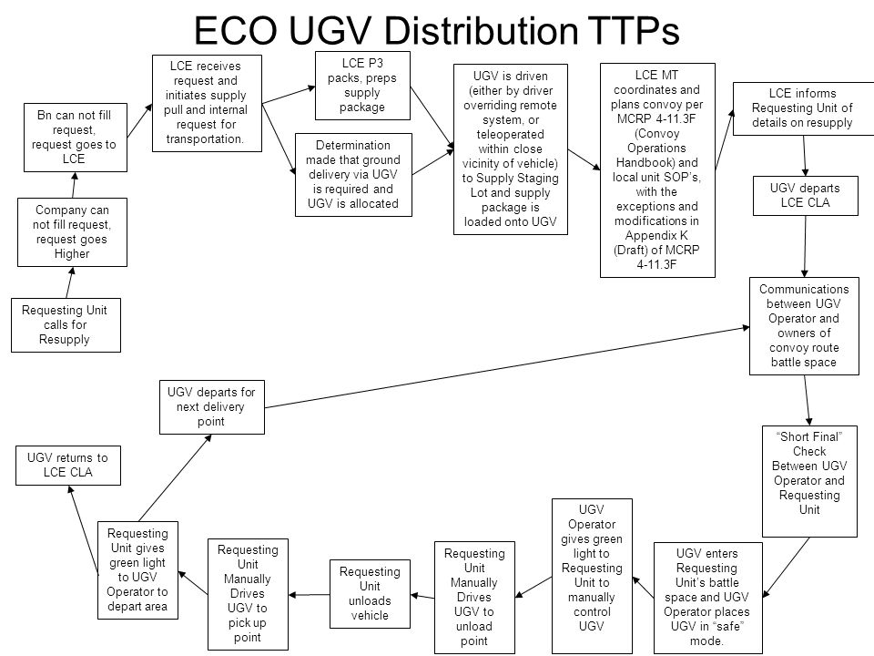 ECO UGV Distribution TTPs Requesting Unit calls for Resupply Determination made that ground delivery via UGV is required and UGV is allocated UGV is d