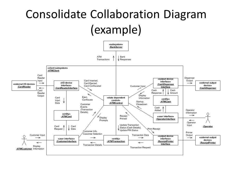 Consolidate Collaboration Diagram (example)