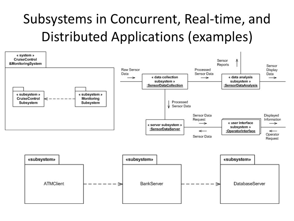 Subsystems in Concurrent, Real-time, and Distributed Applications (examples)