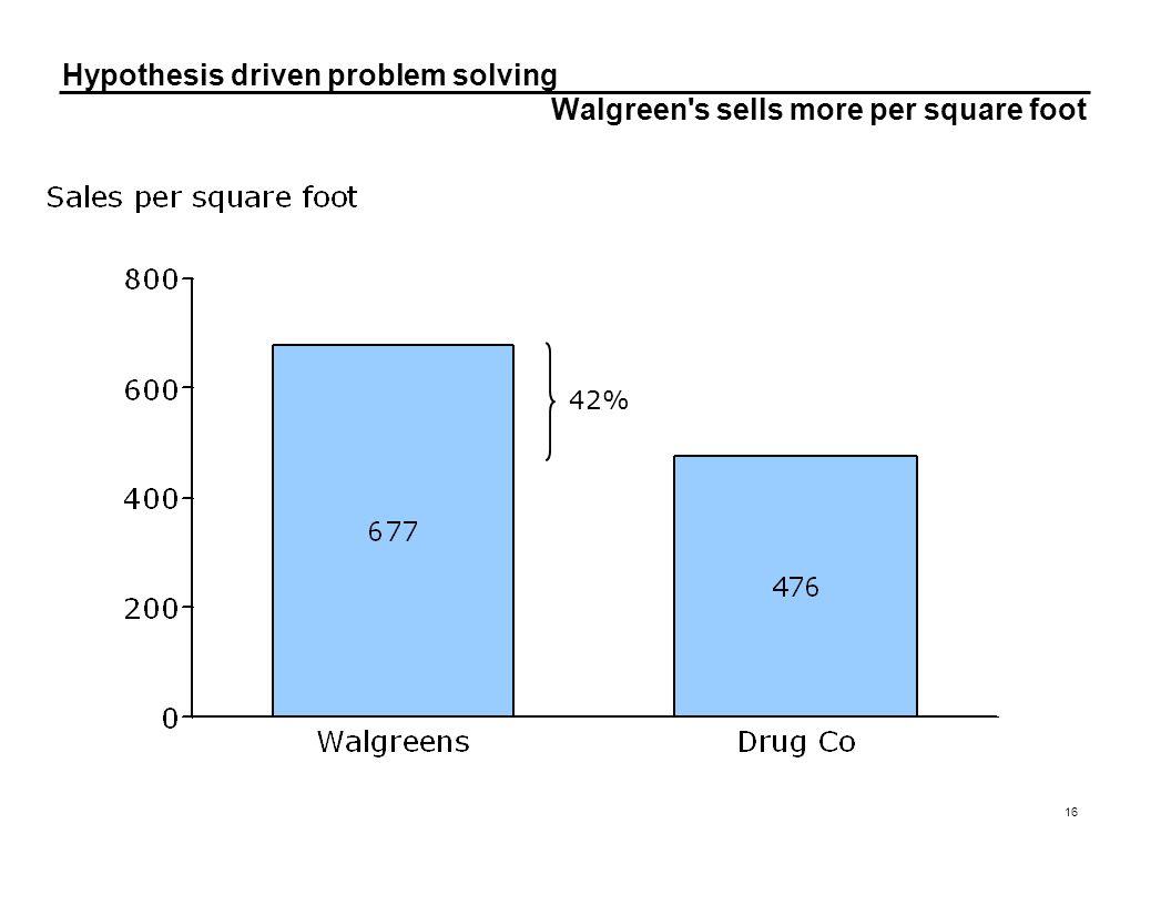 Hypothesis driven problem solving 16 Walgreen's sells more per square foot 42%