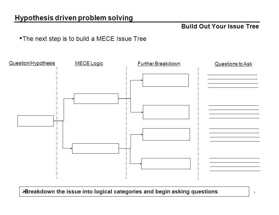Hypothesis driven problem solving 7 Build Out Your Issue Tree The next step is to build a MECE Issue Tree Question/Hypothesis MECE Logic Further Break