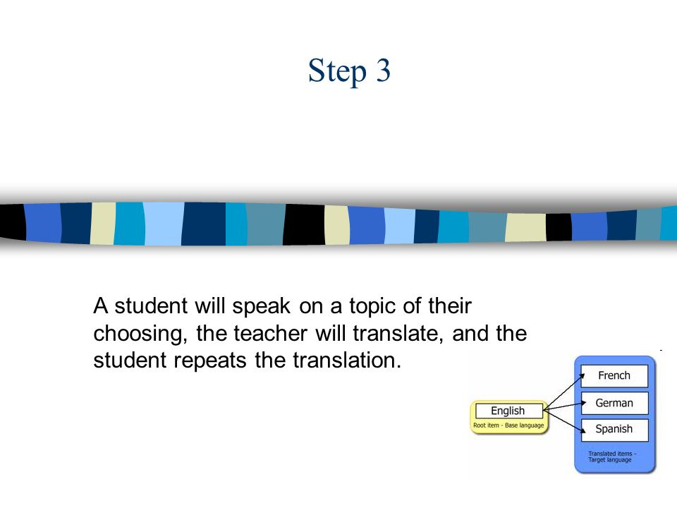 Step 3 A student will speak on a topic of their choosing, the teacher will translate, and the student repeats the translation.