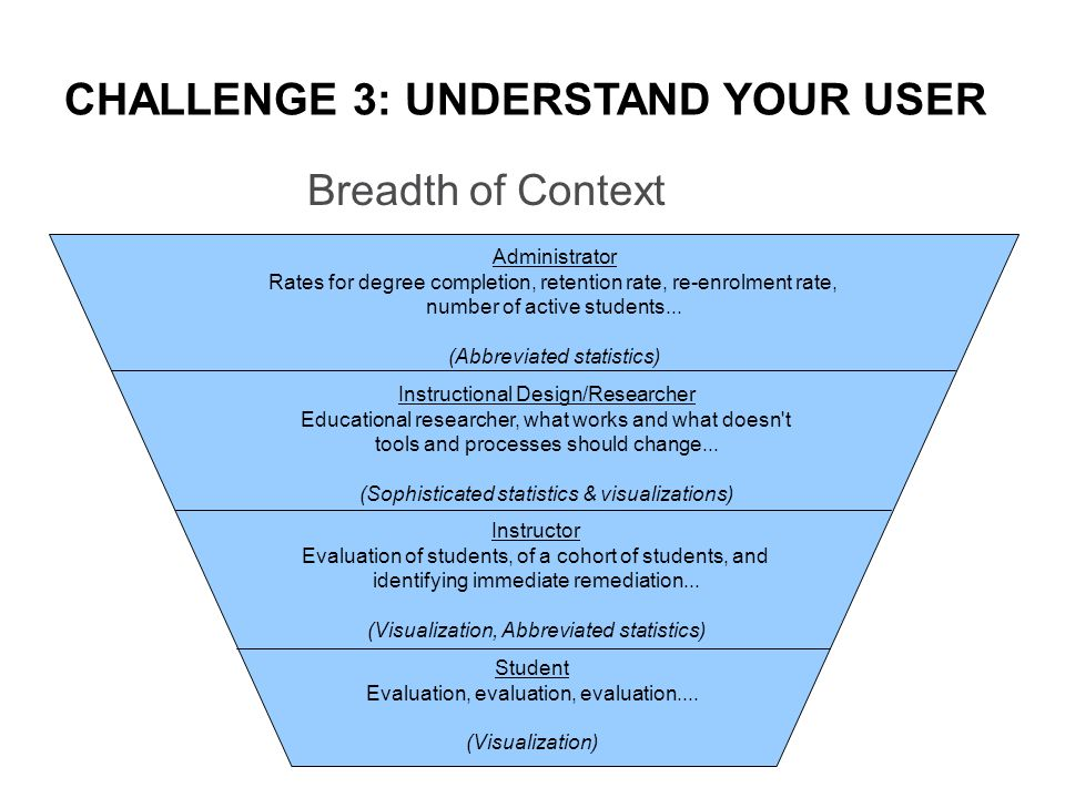CHALLENGE 3: UNDERSTAND YOUR USER Breadth of Context Administrator Rates for degree completion, retention rate, re-enrolment rate, number of active students...