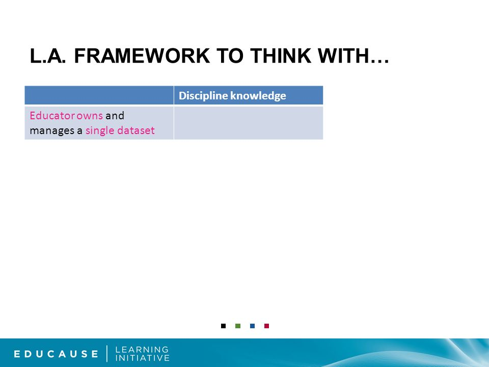 L.A. FRAMEWORK TO THINK WITH… Discipline knowledge Educator owns and manages a single dataset