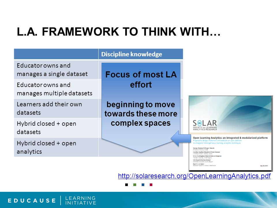 L.A. FRAMEWORK TO THINK WITH… Discipline knowledge Educator owns and manages a single dataset Educator owns and manages multiple datasets Learners add