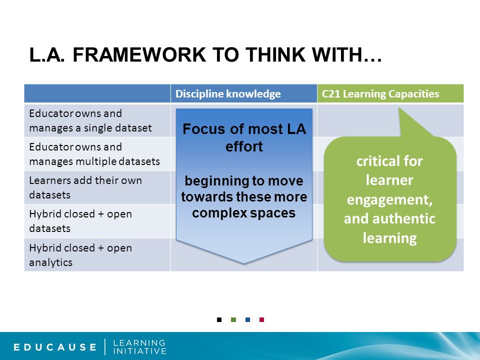 L.A. FRAMEWORK TO THINK WITH… Discipline knowledgeC21 Learning Capacities Educator owns and manages a single dataset Educator owns and manages multipl