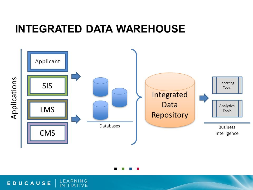 INTEGRATED DATA WAREHOUSE LMS SIS CMS Applications Integrated Data Repository Integrated Data Repository Databases Reporting Tools Analytics Tools Business Intelligence Applicant