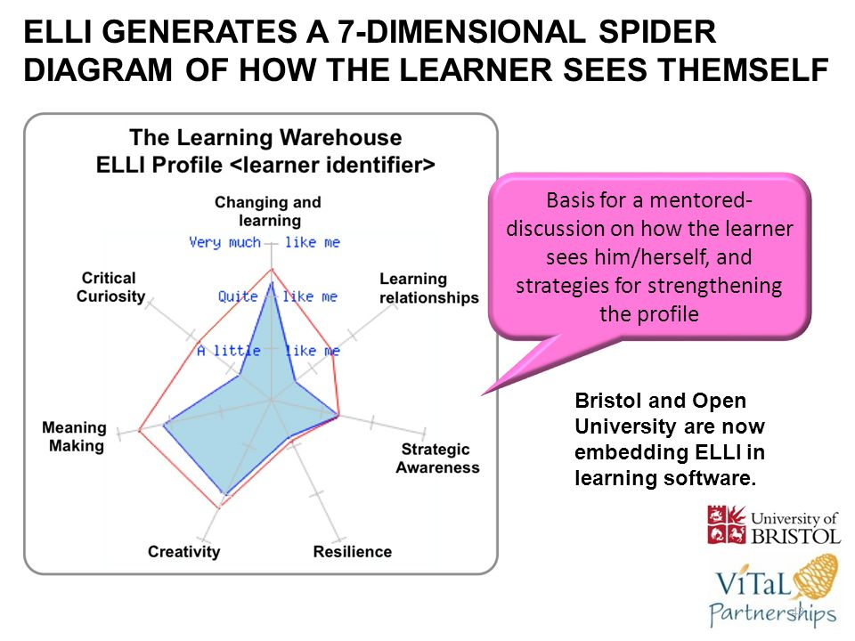 ELLI GENERATES A 7-DIMENSIONAL SPIDER DIAGRAM OF HOW THE LEARNER SEES THEMSELF Bristol and Open University are now embedding ELLI in learning software.