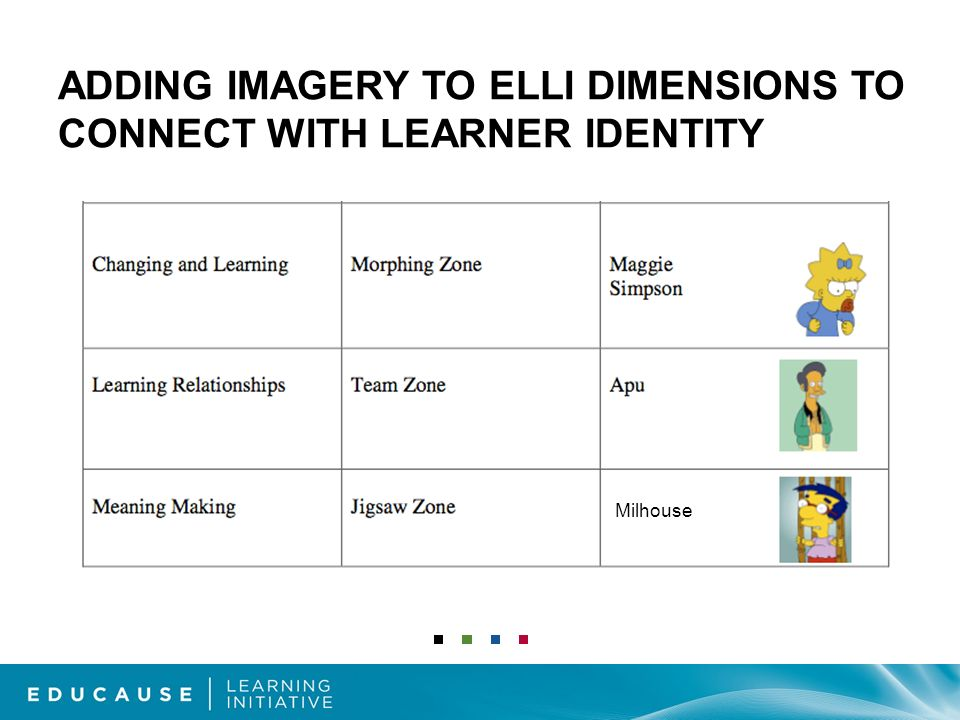 ADDING IMAGERY TO ELLI DIMENSIONS TO CONNECT WITH LEARNER IDENTITY Milhouse