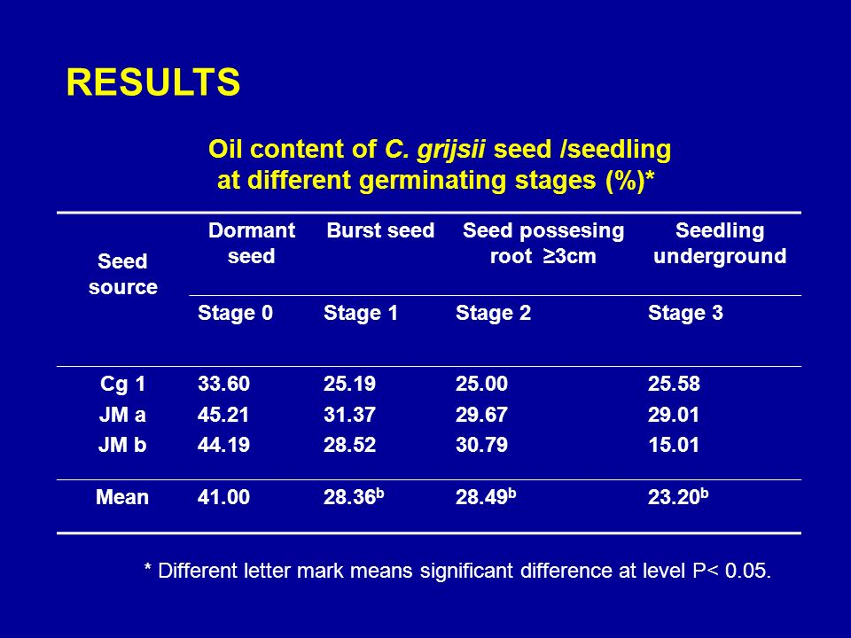 Seed source Dormant seed Burst seedSeed possesing root 3cm Seedling underground Stage 0Stage 1Stage 2Stage 3 Cg 1 JM a JM b 33.60 45.21 44.19 25.19 31