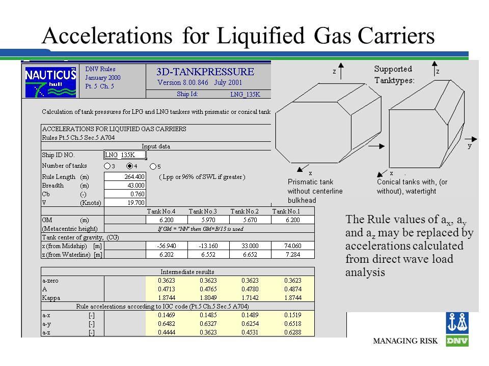 Acceleration Ellipse - Pt. 5 Ch. 5 DYNAMIC LIQUID PRESSURE IN CARGO TANKS Pgd (Pgd)max. Z p gd 0° 5° Z