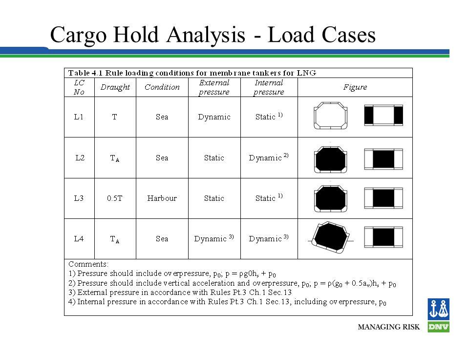 Cargo Hold Analysis - FEM FEM Results FEM Model Concept Model