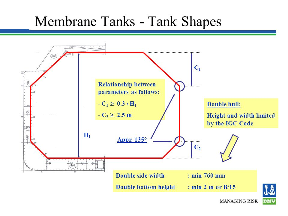 Structural Analysis -1 Structural Analyses of Hull and Cargo Tank DNV uses the SESAM suite of analysis programs, which includes –Wave load analysis programs –Automatic load transfer to structural analysis part –Structural response (FEM) –Post-processing & plotting –Strength checks (yield, buckling, fatigue) Special tank shell analyses with (BOSOR4/5) or NISA for spherical tank systems