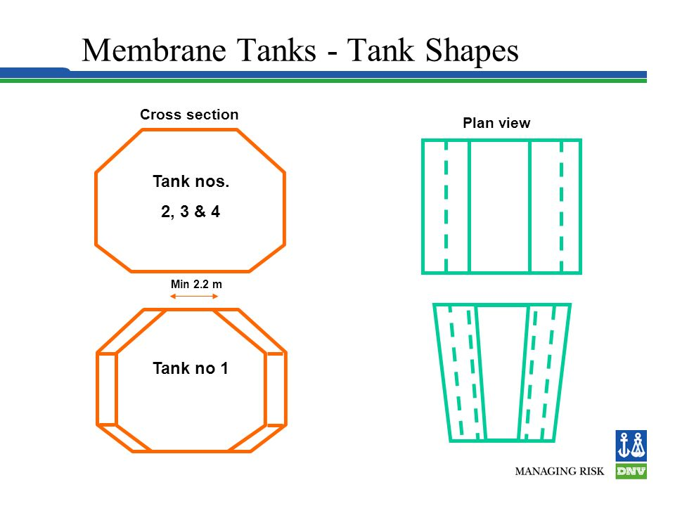 Hull Structure Plan view Cross section Tank nos.