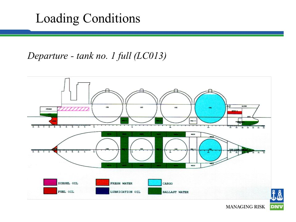 Loading Conditions Departure - full load (LC11)