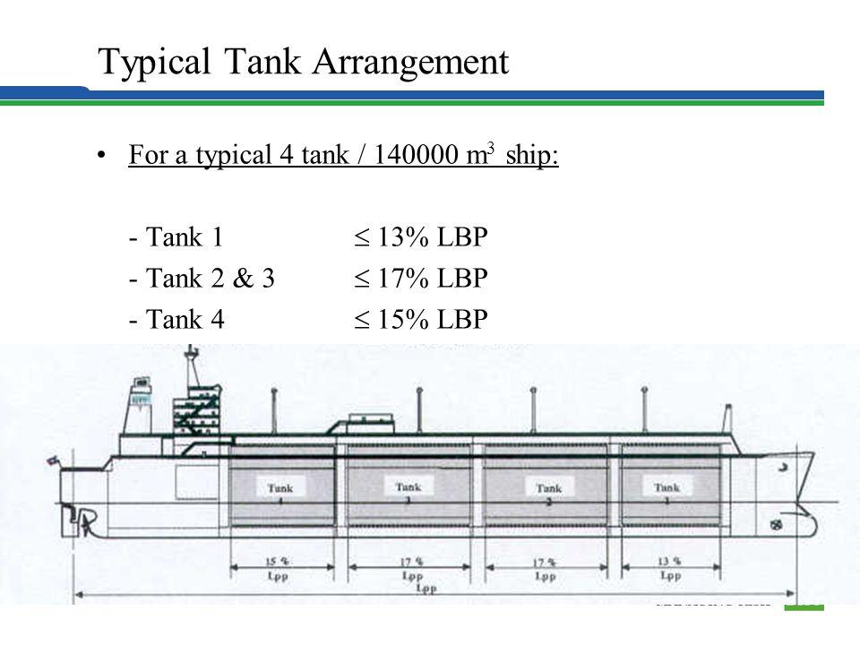 For a typical 4 tank / 140000 m 3 ship: - Tank 1 13% LBP - Tank 2 & 3 17% LBP - Tank 4 15% LBP Typical Tank Arrangement Hull Structure