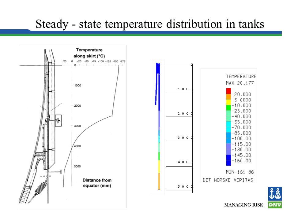 Steady - state temperature distribution in tanks Equator Temperatures: Sea = 32 0 C Air = 45 0 C LNG = -162 0 C