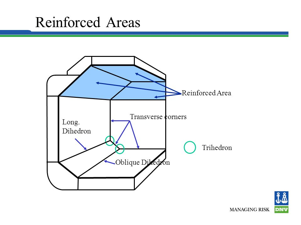 Reinforced Areas Hull Structure Reinforced Area Transverse corners Oblique Dihedron Long.