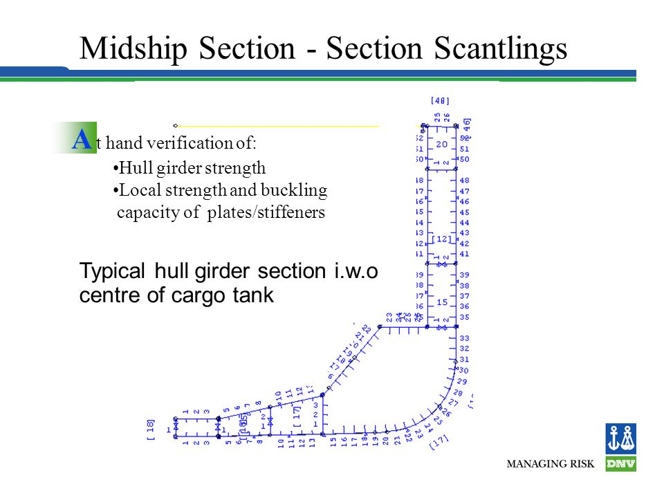 Hull Structures Generally hull structural analysis according to Pt.3 Ch.1: Local Scantlings of Plates and Stiffeners Longitudinal Strength Fatigue, NA