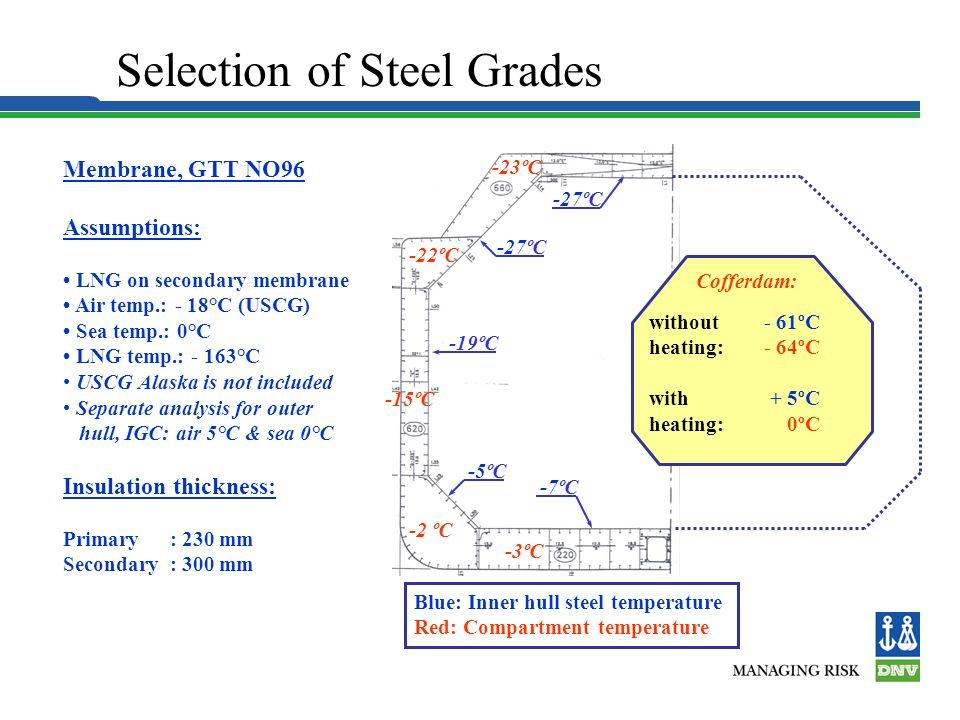 Selection of Steel Grades -23ºC -22ºC -2 ºC -3ºC -15ºC -7ºC -5ºC -19ºC -27ºC Cofferdam: without heating: with heating: - 61ºC - 64ºC + 5ºC 0ºC Membrane, GTT NO96 Assumptions: LNG on secondary membrane Air temp.: - 18°C (USCG) Sea temp.: 0°C LNG temp.: - 163°C USCG Alaska is not included Separate analysis for outer hull, IGC: air 5°C & sea 0°C Insulation thickness: Primary : 230 mm Secondary : 300 mm Blue: Inner hull steel temperature Red: Compartment temperature