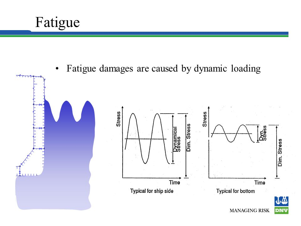 Fatigue in General In a simplified way the fatigue life can be expressed: were N = fatigue life in years C = constant including the environment = nomi
