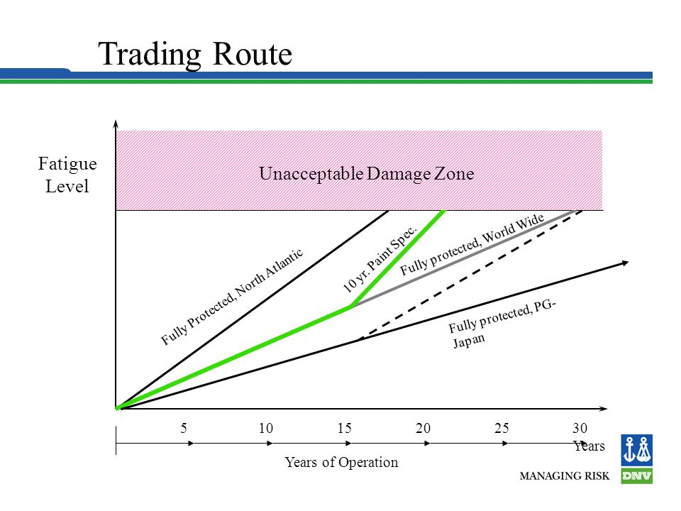 Standard Rule Requirement is Assuming World Wide Trading 20 years world wide corresponds to 10 years North Atlantic Wave environment for fatigue needs