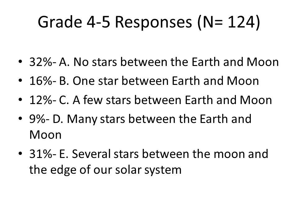 Grade 4-5 Responses (N= 124) 32%- A. No stars between the Earth and Moon 16%- B. One star between Earth and Moon 12%- C. A few stars between Earth and