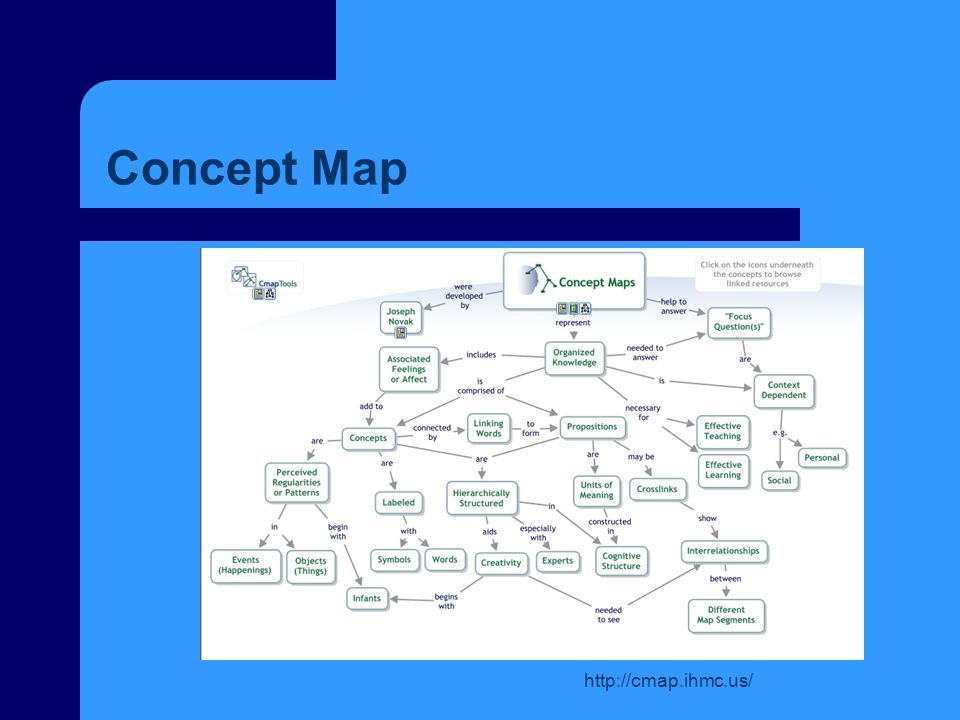 http://cmap.ihmc.us/ Concept Map