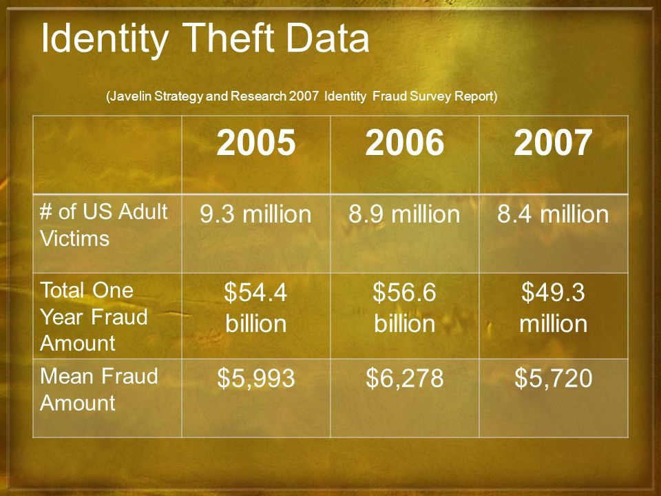 Identity Theft Data (Javelin Strategy and Research 2007 Identity Fraud Survey Report) 200520062007 # of US Adult Victims 9.3 million8.9 million8.4 mil