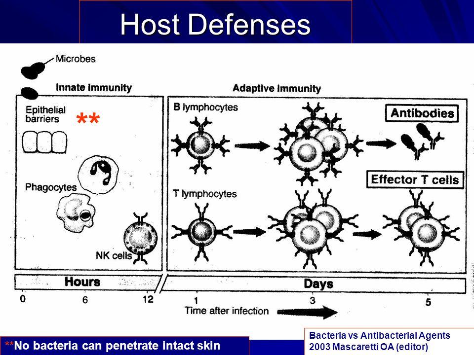 Host Defenses Bacteria vs Antibacterial Agents 2003 Mascaretti OA (editor) ** **No bacteria can penetrate intact skin