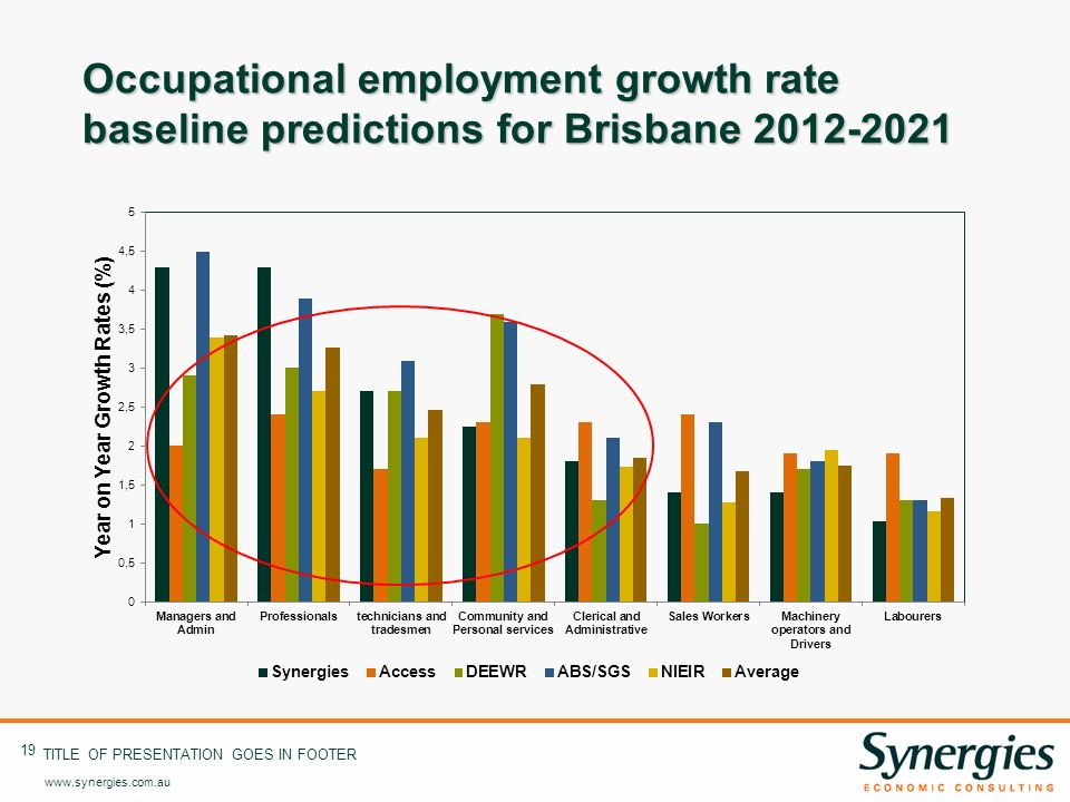 www.synergies.com.au 19 TITLE OF PRESENTATION GOES IN FOOTER Occupational employment growth rate baseline predictions for Brisbane 2012-2021