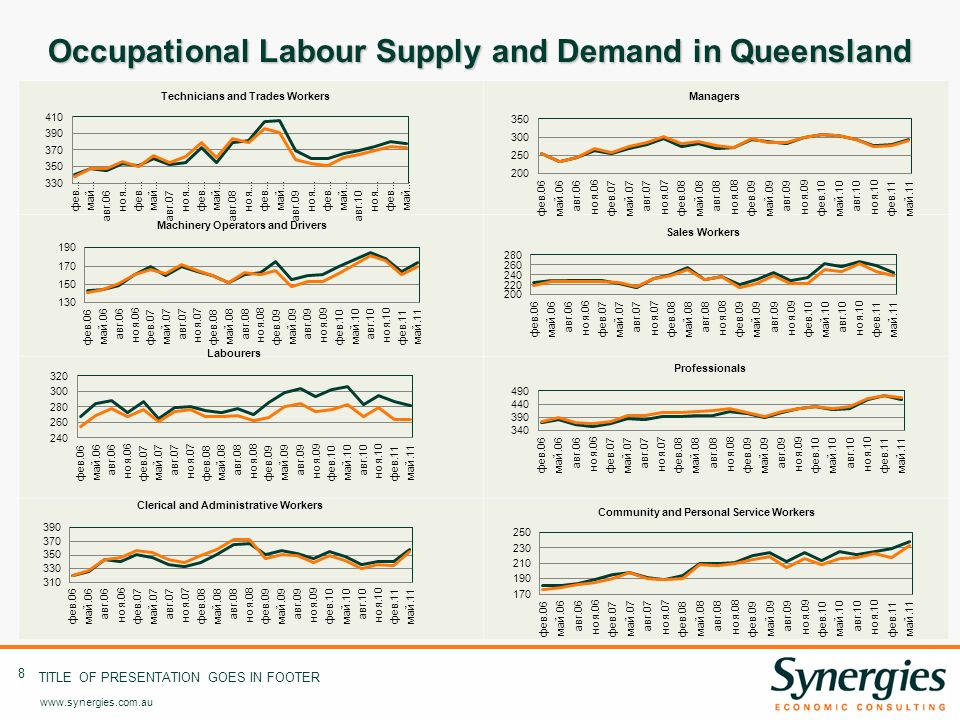 www.synergies.com.au 8 TITLE OF PRESENTATION GOES IN FOOTER Occupational Labour Supply and Demand in Queensland